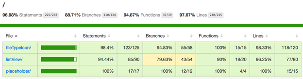 Code coverage report after extending the Karma configuration
